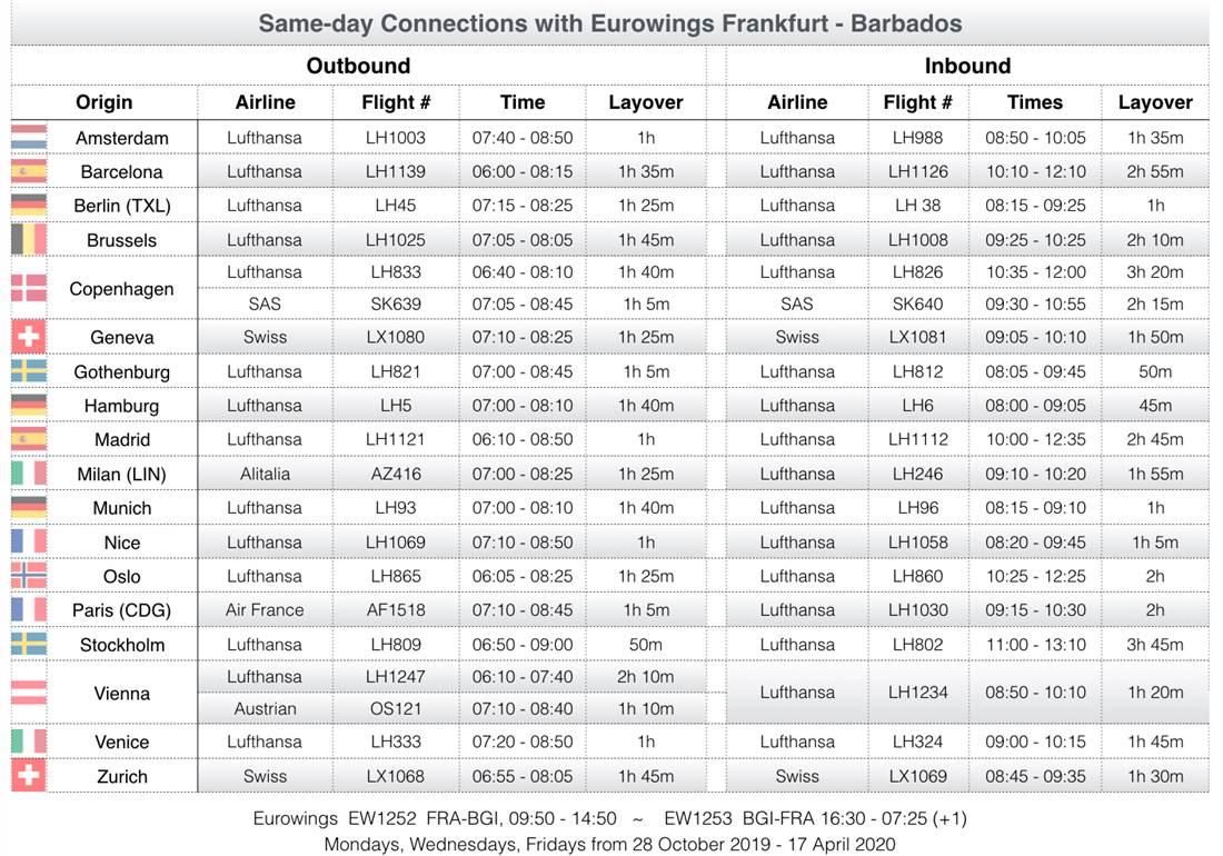 Eurowings Frankfurt to Barbados